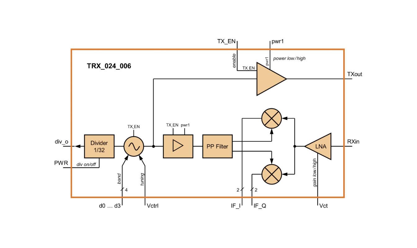 TRX-006