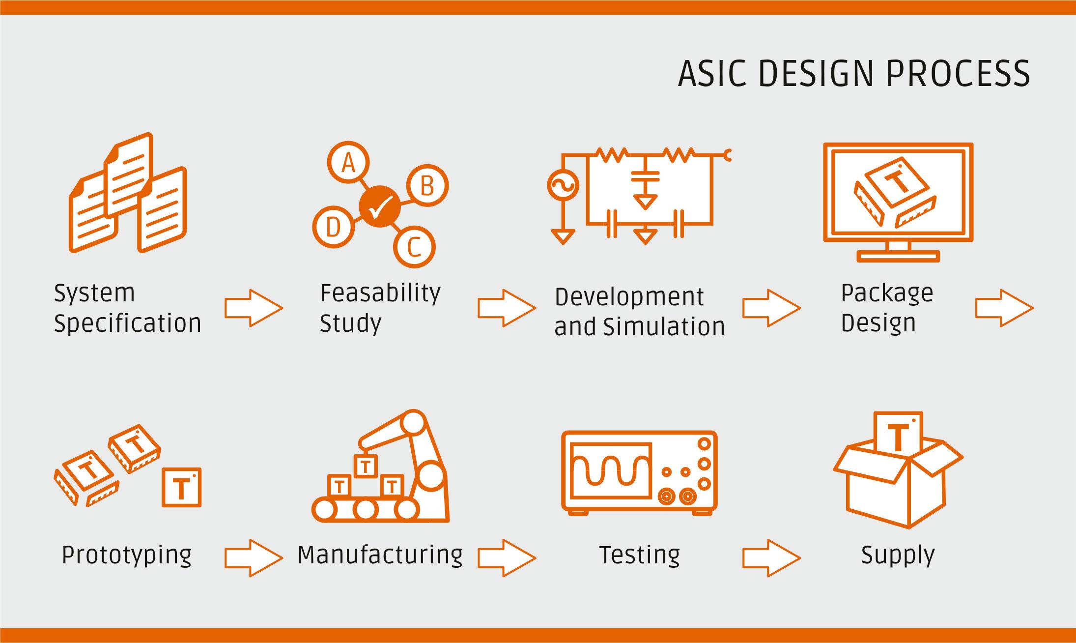 ASIC-Process